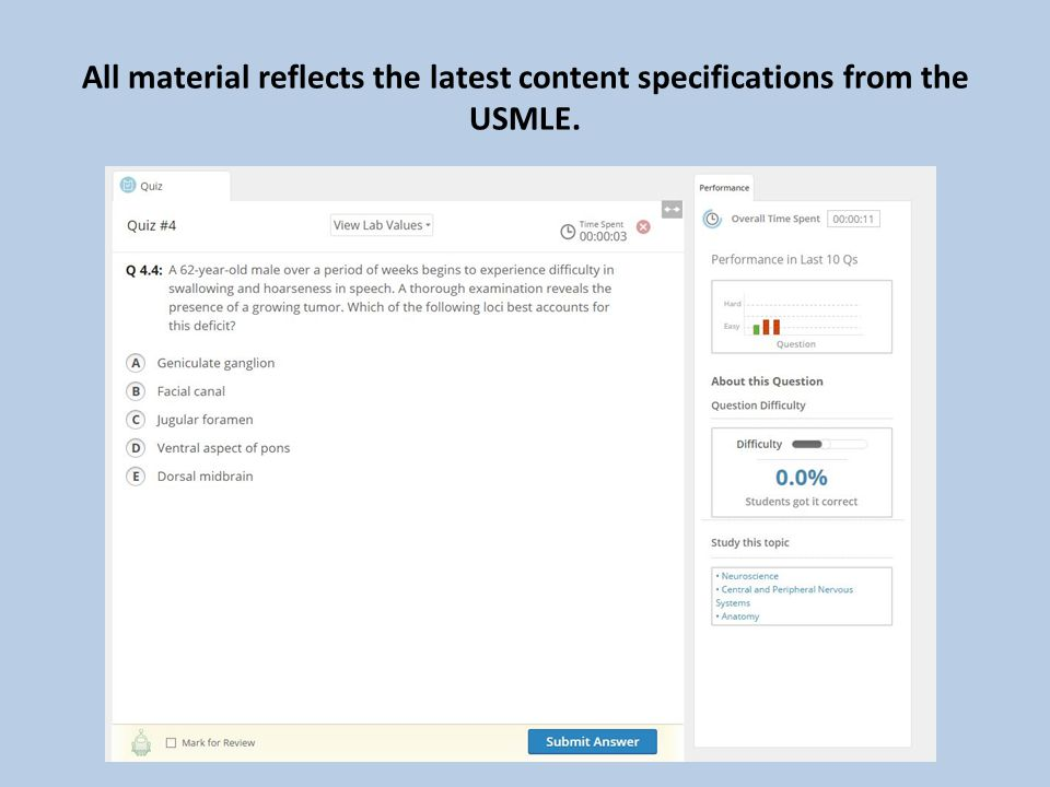 All material reflects the latest content specifications from the USMLE.