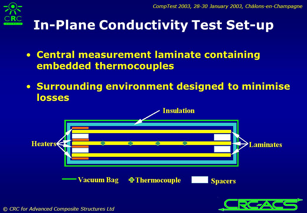 CompTest 2003, 28-30 January 2003, Châlons-en-Champagne © CRC for Advanced Composite Structures Ltd In-Plane Conductivity Test Set-up Central measurement laminate containing embedded thermocouples Surrounding environment designed to minimise losses