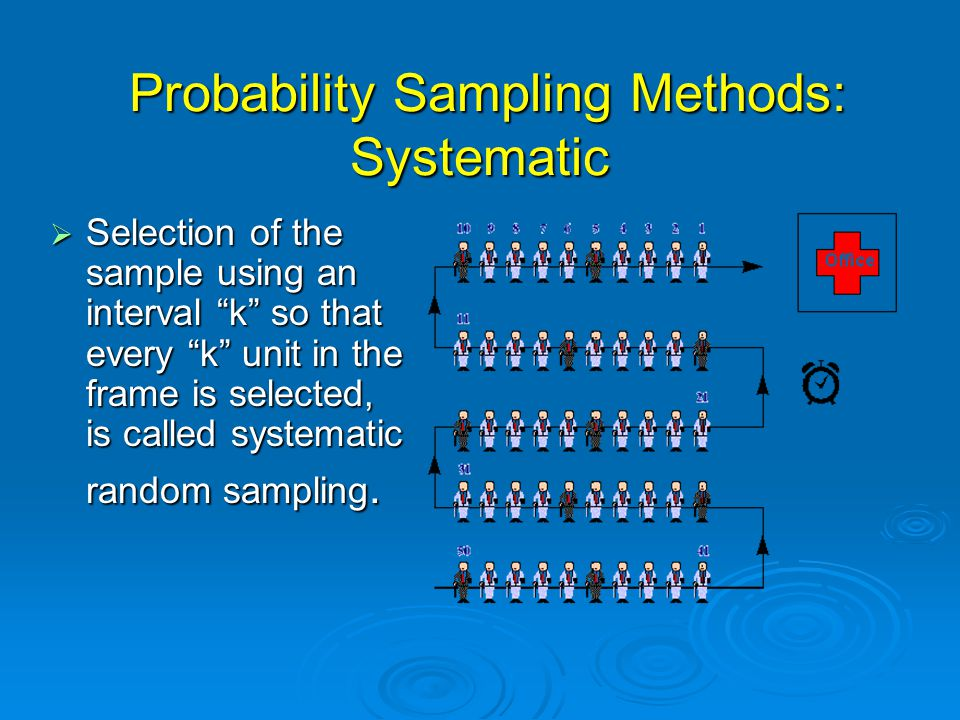 Probability Sampling Methods: Stratified  Stratified sampling (divide the population into non-overlapping strata and sample from within each stratum independently).