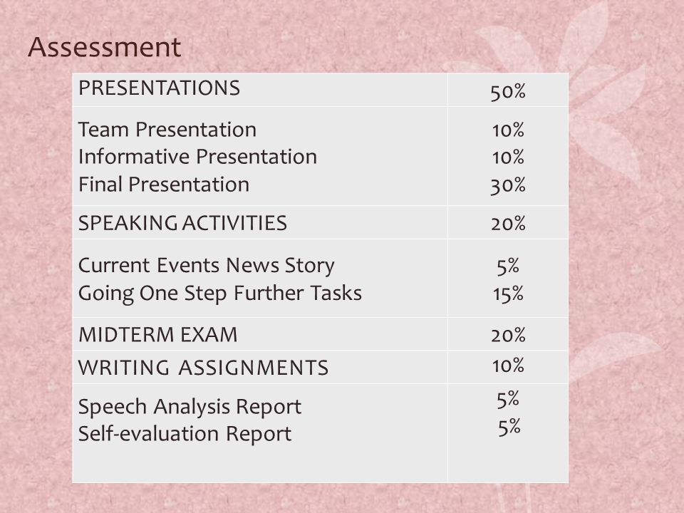 Assessment PRESENTATIONS 50% Team Presentation Informative Presentation Final Presentation 10% 30% SPEAKING ACTIVITIES20% Current Events News Story Going One Step Further Tasks 5% 15% MIDTERM EXAM20% WRITING ASSIGNMENTS 10% Speech Analysis Report Self-evaluation Report 5%