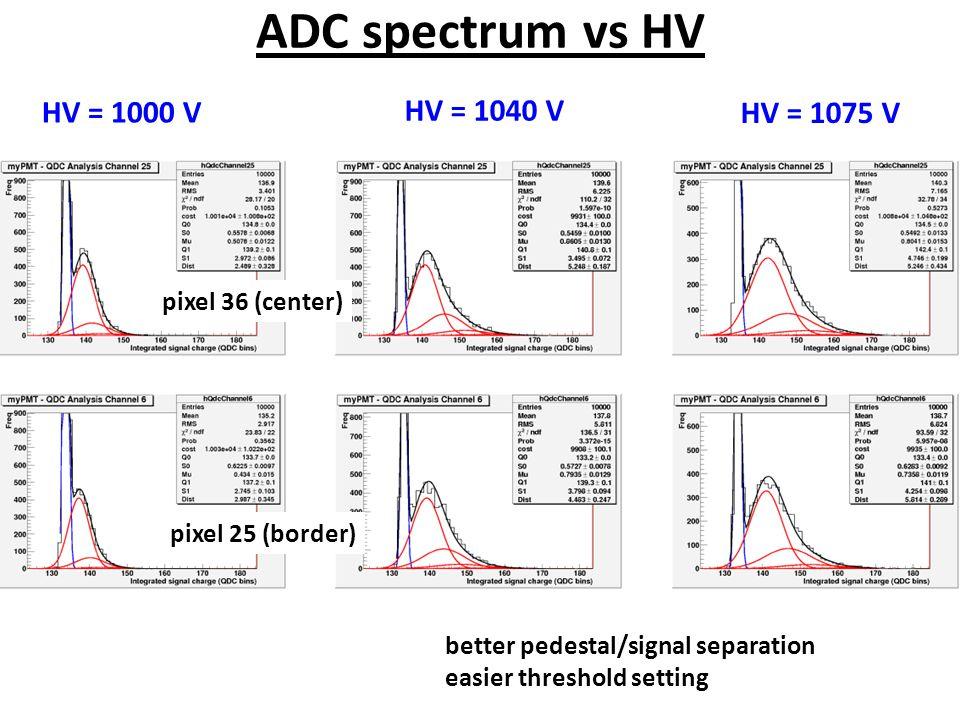 ADC spectrum vs HV HV = 1000 V HV = 1040 V HV = 1075 V pixel 25 (border) pixel 36 (center) better pedestal/signal separation easier threshold setting