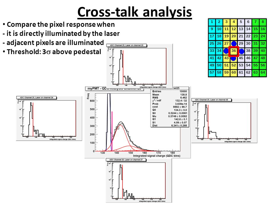 Cross-talk analysis Compare the pixel response when - it is directly illuminated by the laser - adjacent pixels are illuminated Threshold: 3  above pedestal