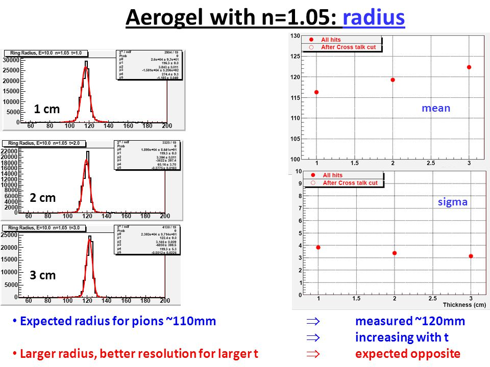 Aerogel with n=1.05: radius mean sigma Expected radius for pions ~110mm  measured ~120mm  increasing with t Larger radius, better resolution for larger t  expected opposite 1 cm 2 cm 3 cm
