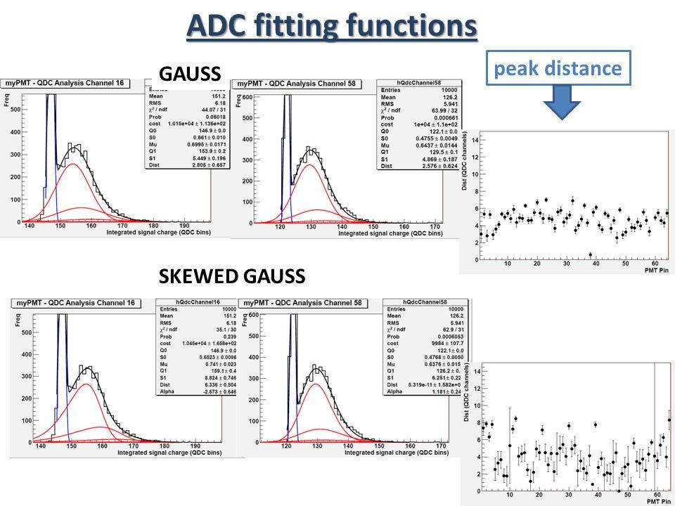 ADC fitting functions GAUSS SKEWED GAUSS peak distance