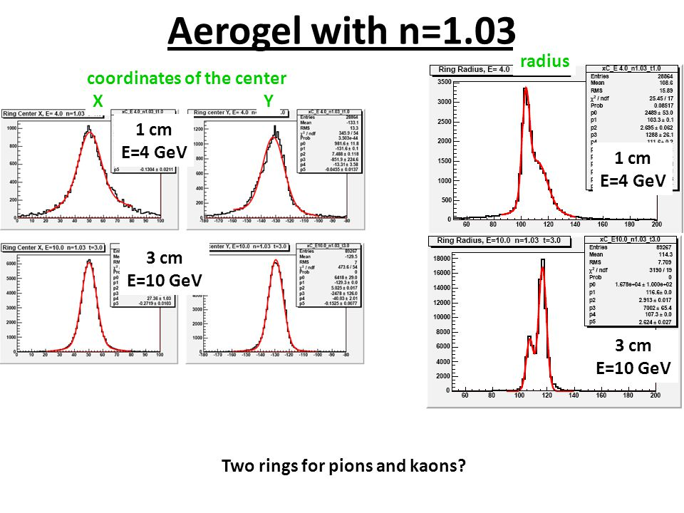 1 cm E=4 GeV Aerogel with n=1.03 1 cm E=4 GeV radius 3 cm E=10 GeV XY coordinates of the center 3 cm E=10 GeV Two rings for pions and kaons