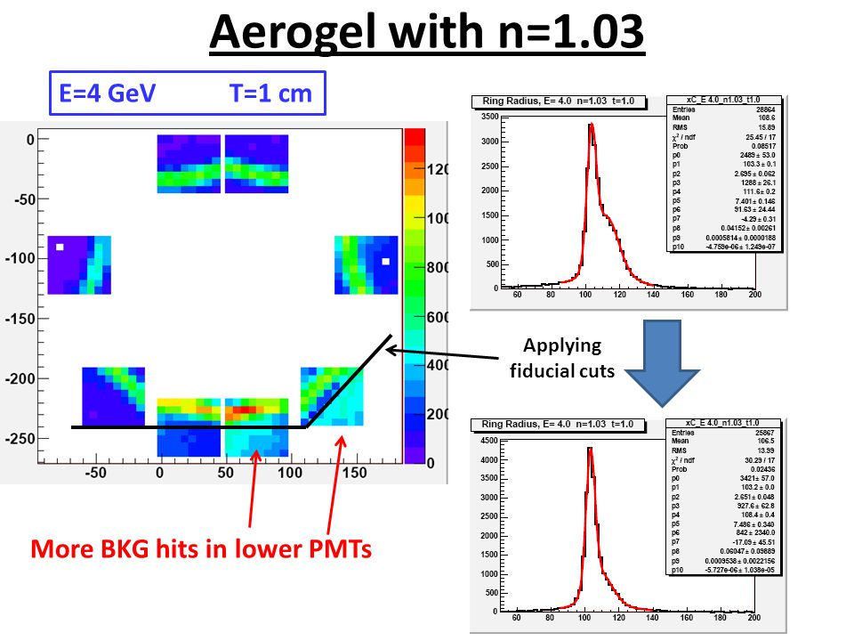 Aerogel with n=1.03 More BKG hits in lower PMTs Applying fiducial cuts E=4 GeVT=1 cm