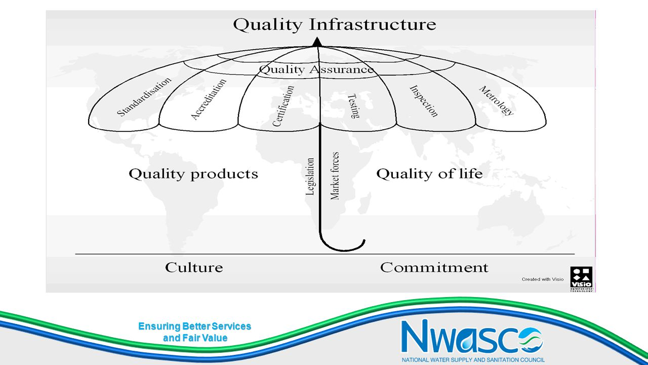 Ensuring Better Services and Fair Value Objectives Setup quality management systems inline with internationally accepted basis for accreditation (for testing and calibration labs) Assure customers (consumer) of confidence.