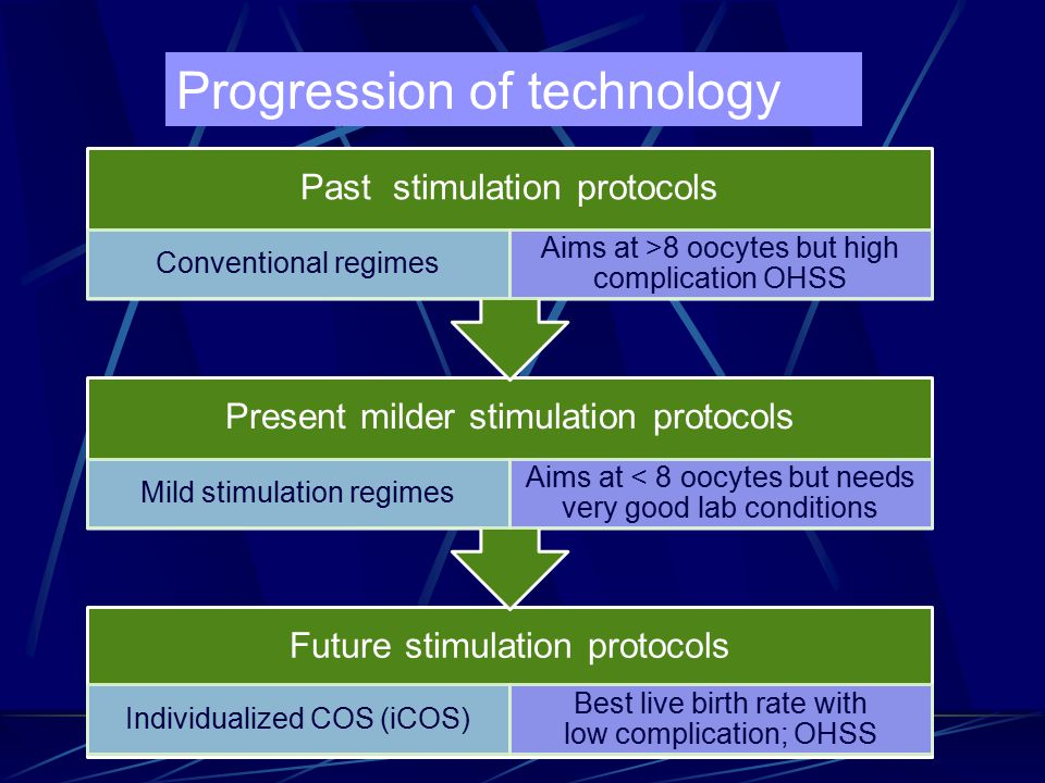 Future stimulation protocols Individualized COS (iCOS) Best live birth rate with low complication; OHSS Present milder stimulation protocols Mild stim