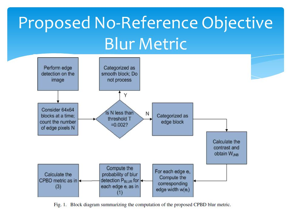 Proposed No-Reference Objective Blur Metric