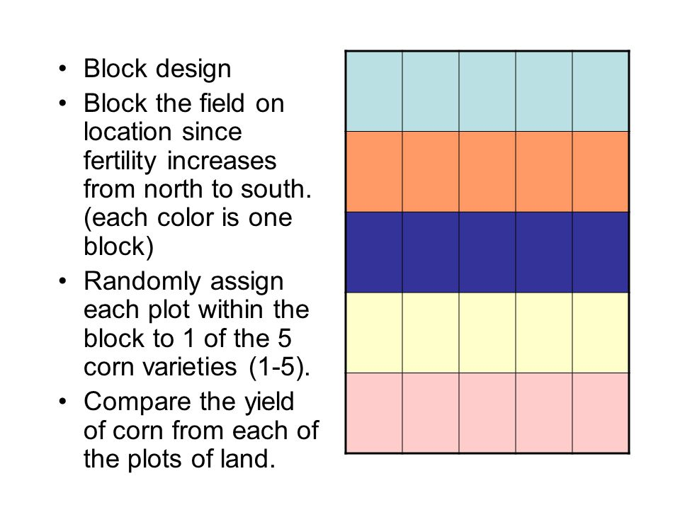 Block design Block the field on location since fertility increases from north to south.