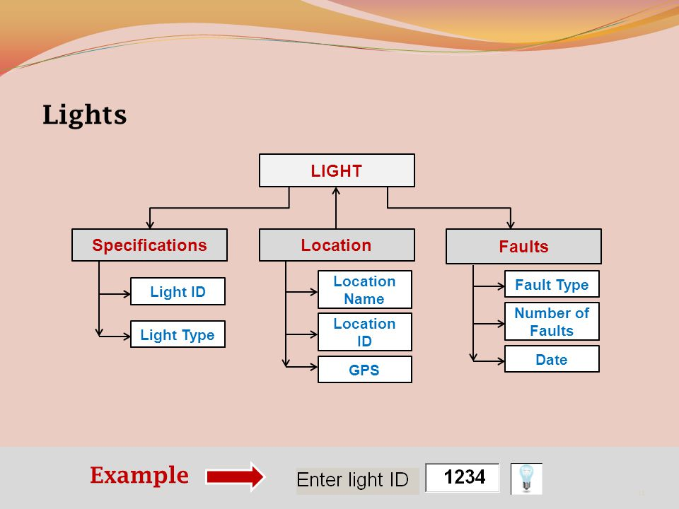 Location Faults Specifications LIGHT Light ID Light Type Location Name Location ID GPS Fault Type Number of Faults Date Lights Example 11