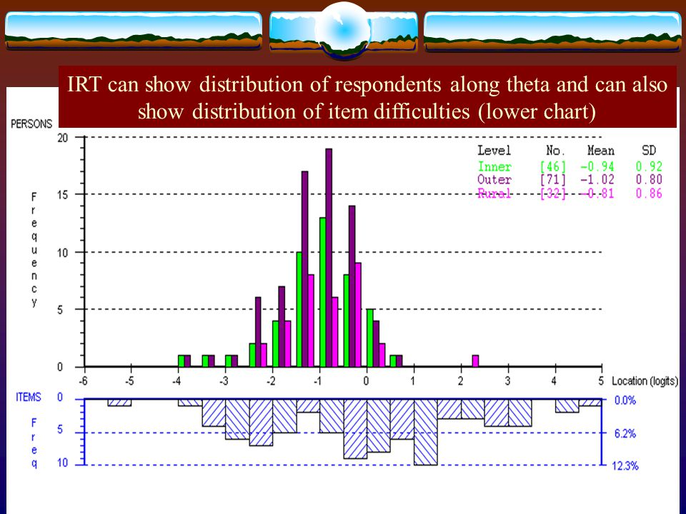 IRT can show distribution of respondents along theta and can also show distribution of item difficulties (lower chart)