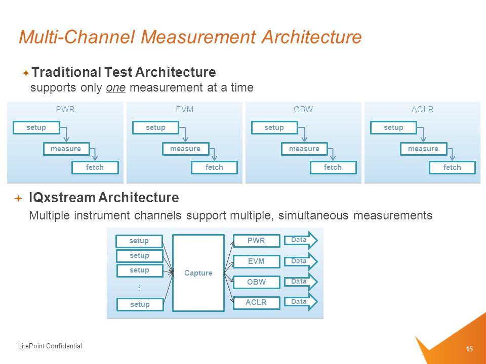 LitePoint Confidential PWR Multi-Channel Measurement Architecture  Traditional Test Architecture supports only one measurement at a time setup measure fetch  IQxstream Architecture Multiple instrument channels support multiple, simultaneous measurements EVM setup measure fetch OBW setup measure fetch ACLR setup measure fetch Capture setup … PWR EVM OBW ACLR Data 15