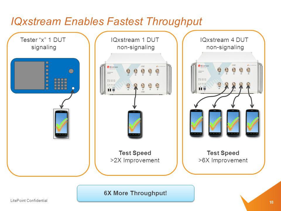 LitePoint Confidential IQxstream Enables Fastest Throughput 18 Tester x 1 DUT signaling IQxstream 1 DUT non-signaling IQxstream 4 DUT non-signaling Test Speed >2X Improvement      Test Speed >6X Improvement 6X More Throughput!
