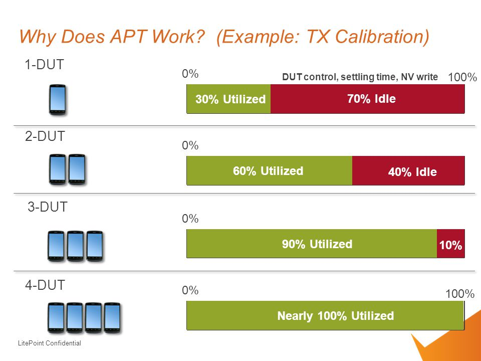 LitePoint Confidential Why Does APT Work.