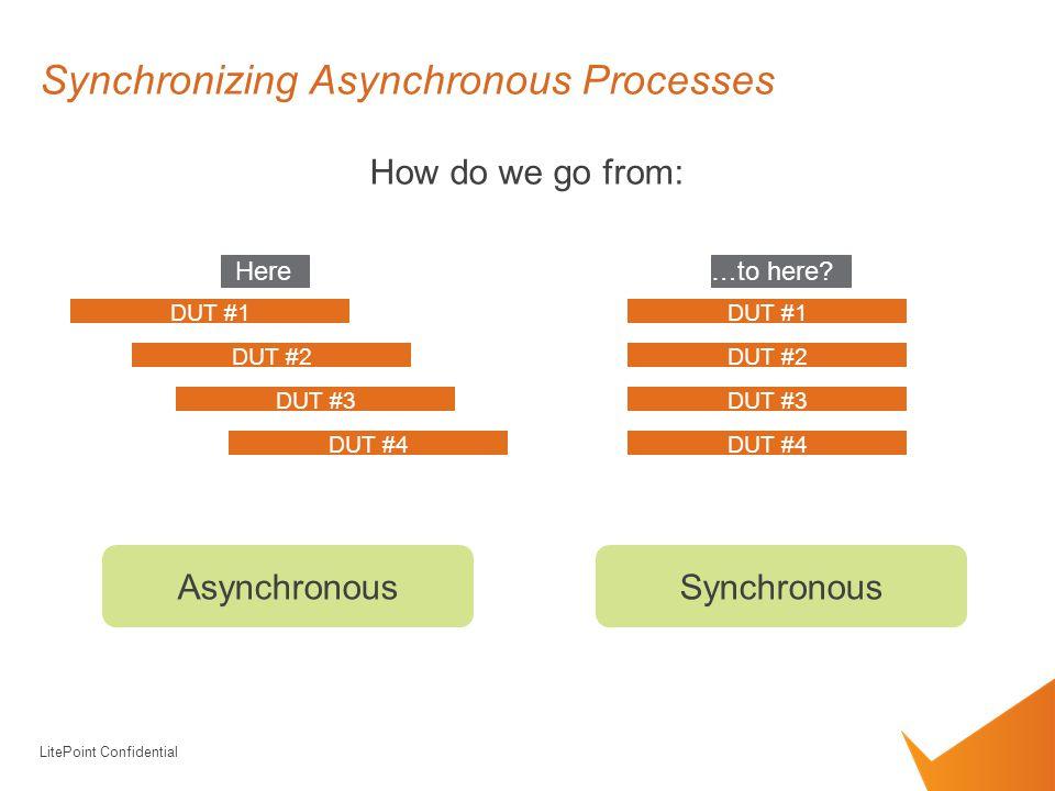 LitePoint Confidential Synchronizing Asynchronous Processes How do we go from: DUT #1 DUT #2 DUT #3 DUT #4 Here DUT #1 DUT #2 DUT #3 DUT #4 …to here.