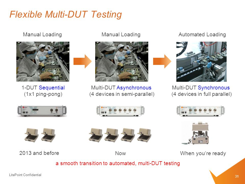 LitePoint Confidential Flexible Multi-DUT Testing 31 Manual LoadingAutomated Loading 1-DUT Sequential (1x1 ping-pong) Multi-DUT Synchronous (4 devices in full parallel) Manual Loading Multi-DUT Asynchronous (4 devices in semi-parallel) 2013 and before NowWhen you're ready a smooth transition to automated, multi-DUT testing