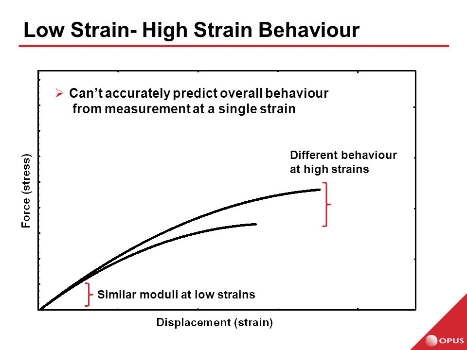 Low Strain- High Strain Behaviour Similar moduli at low strains Different behaviour at high strains  Can't accurately predict overall behaviour from measurement at a single strain