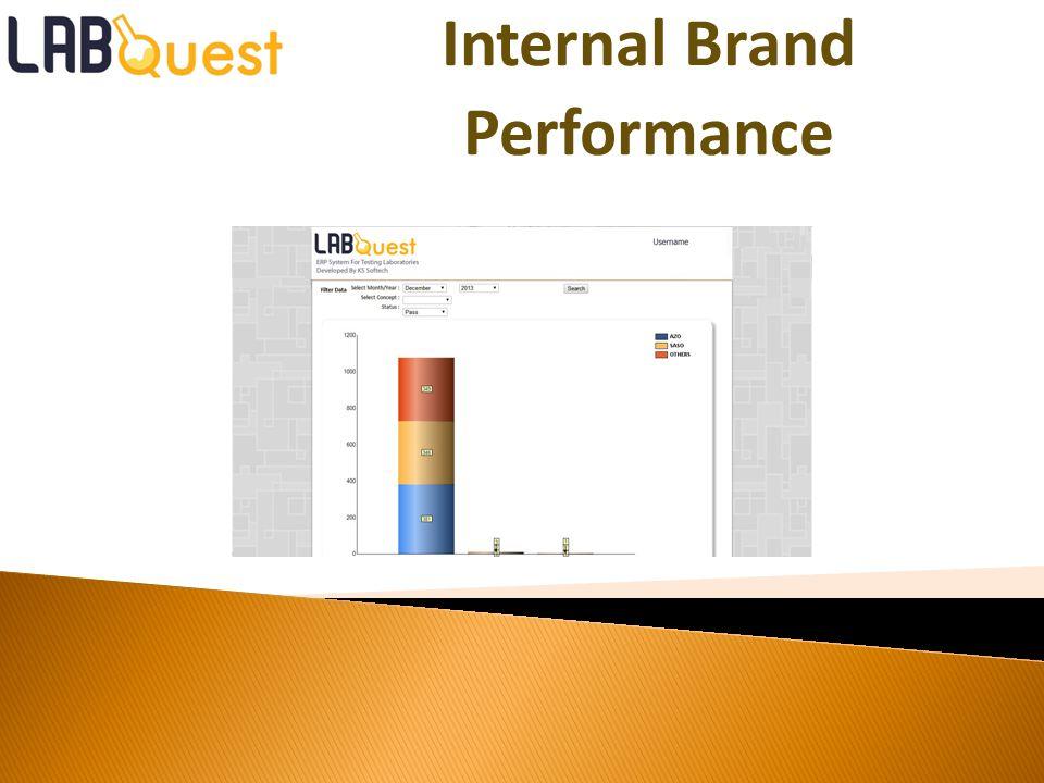 Internal Brand Performance