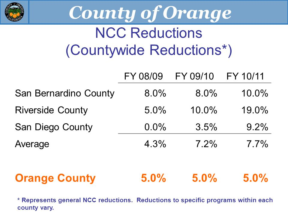 County of Orange NCC Reductions (Countywide Reductions*) FY 08/09FY 09/10FY 10/11 San Bernardino County8.0% 10.0% Riverside County5.0%10.0%19.0% San Diego County0.0%3.5%9.2% Average4.3%7.2%7.7% Orange County5.0% * Represents general NCC reductions.