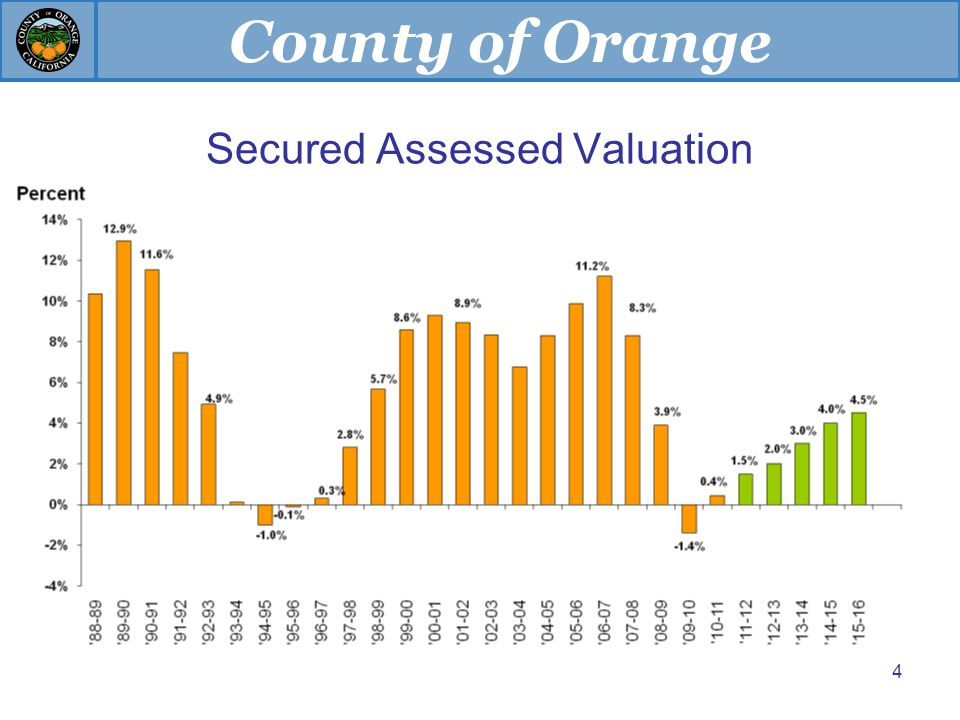 County of Orange 4 Secured Assessed Valuation