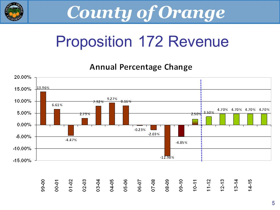 County of Orange Proposition 172 Revenue 5