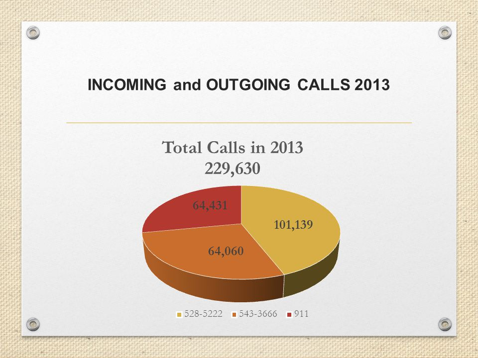 INCOMING and OUTGOING CALLS 2013