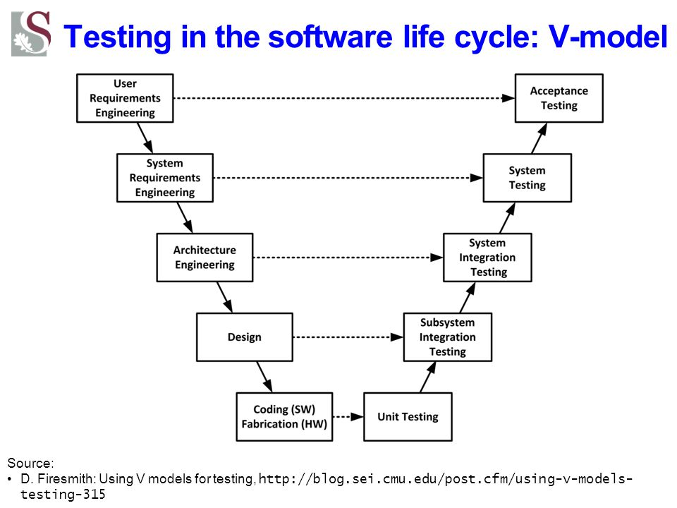 Testing in the software life cycle: V-model Source: D. Firesmith: Using V models for testing, http://blog.sei.cmu.edu/post.cfm/using-v-models- testing