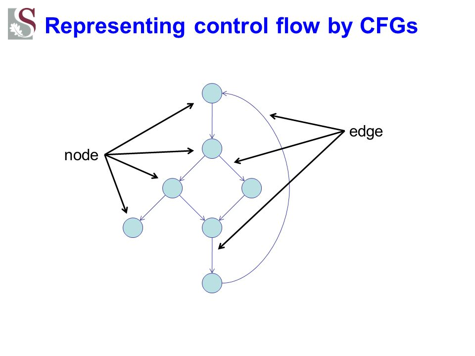 Representing control flow by CFGs node edge