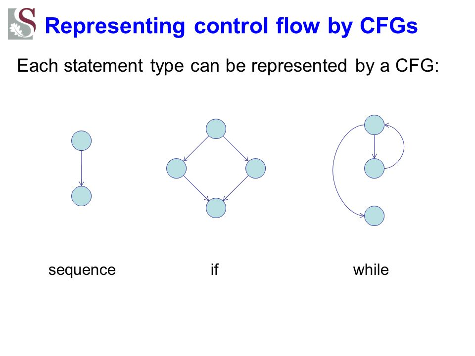 Representing control flow by CFGs Each statement type can be represented by a CFG: sequenceifwhile
