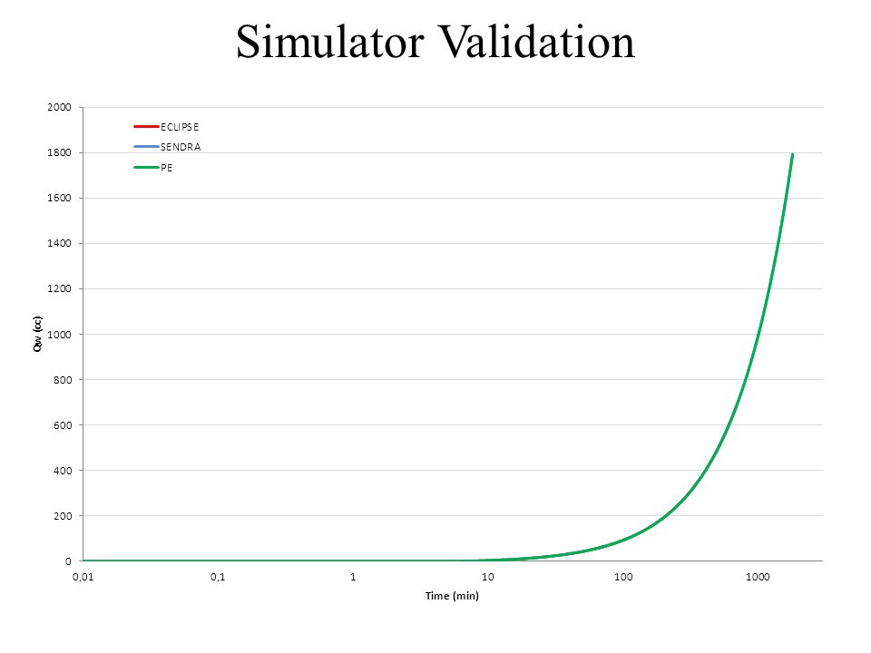 Simulator Validation Running different simulators with the same simulation data (same core properties, same SCAL, same PVT, etc) the following outputs