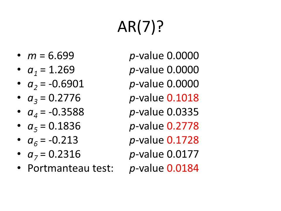 AR(7)? m = 6.699 p-value 0.0000 a 1 = 1.269p-value 0.0000 a 2 = -0.6901p-value 0.0000 a 3 = 0.2776 p-value 0.1018 a 4 = -0.3588 p-value 0.0335 a 5 = 0
