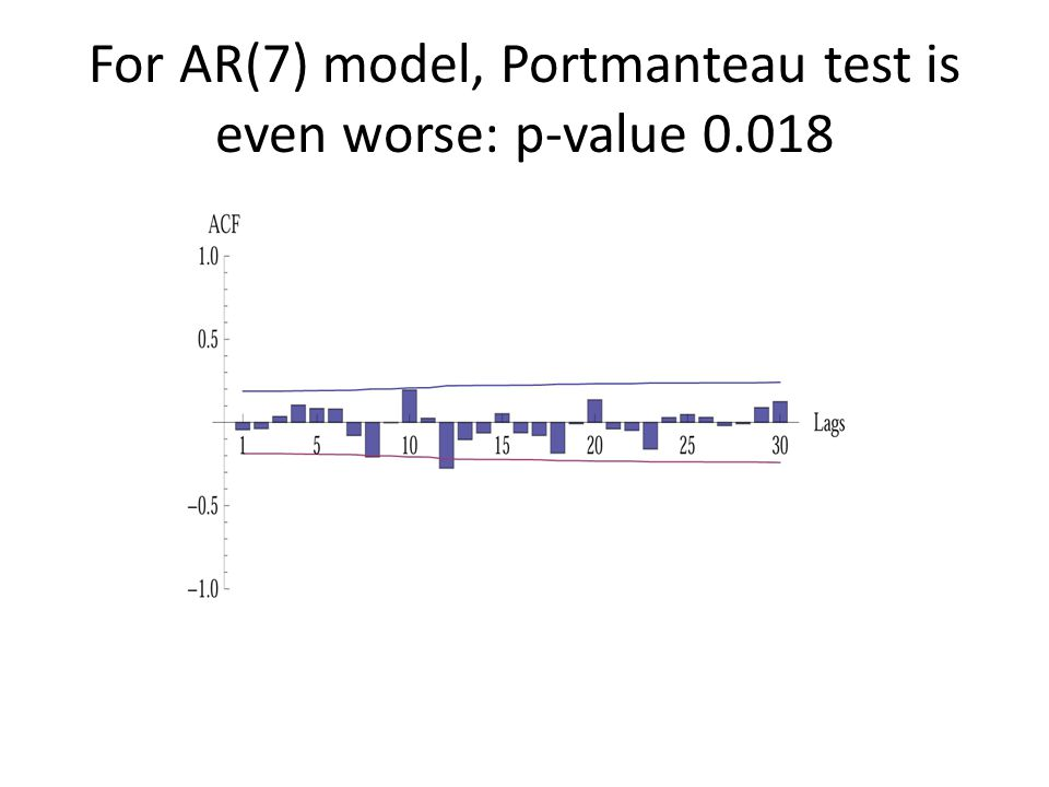 For AR(7) model, Portmanteau test is even worse: p-value 0.018