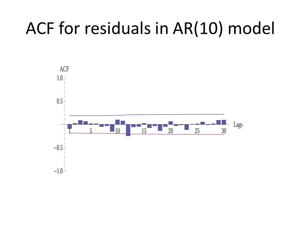 ACF for residuals in AR(10) model