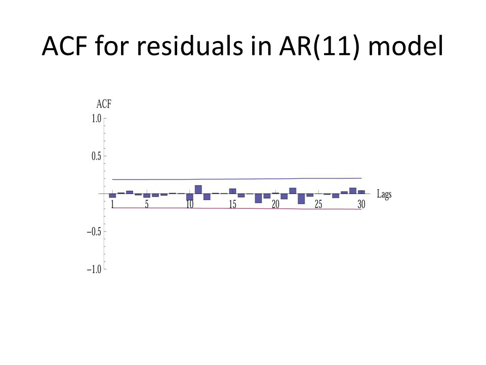 ACF for residuals in AR(11) model