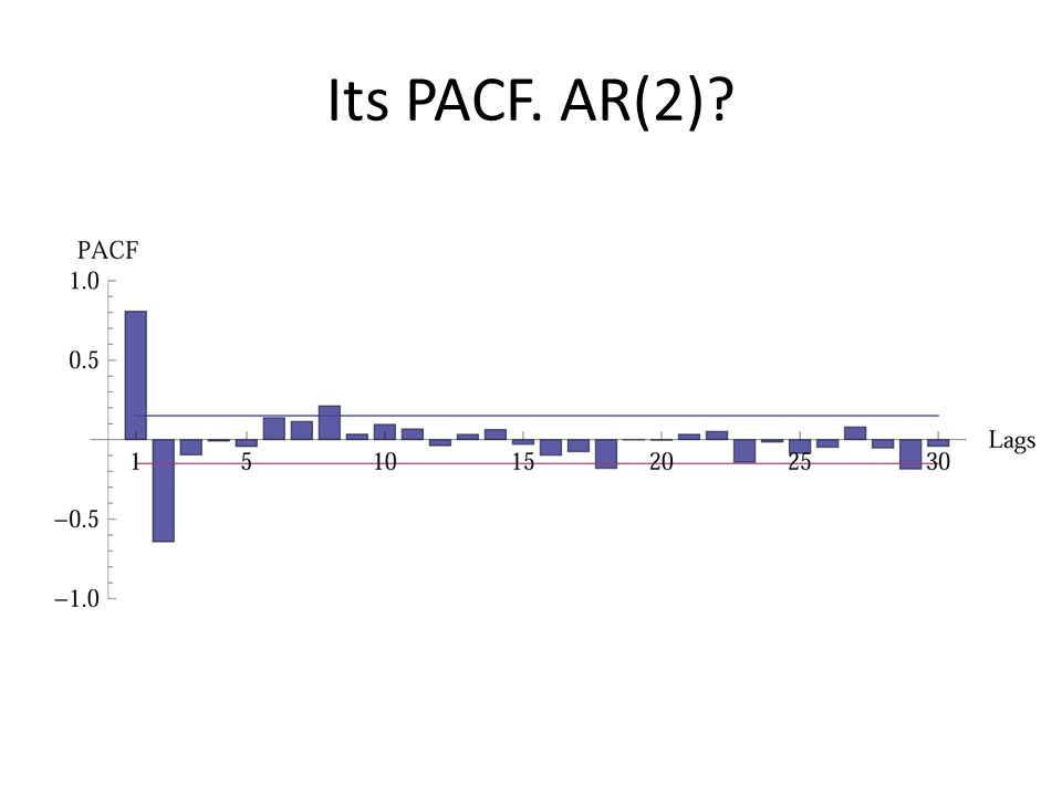 Its PACF. AR(2)
