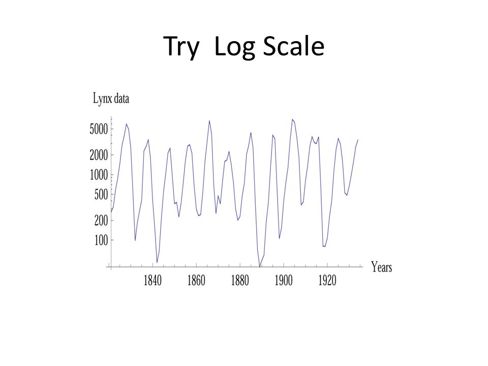 Try Log Scale