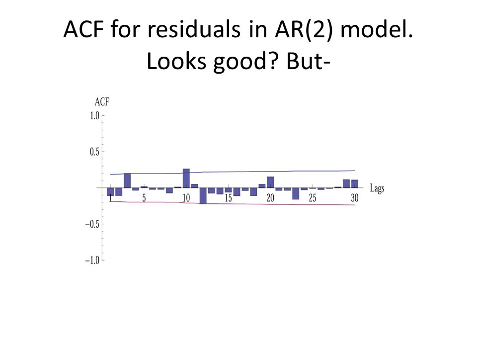 ACF for residuals in AR(2) model. Looks good But-