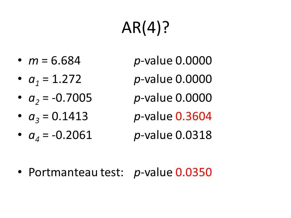 AR(4)? m = 6.684 p-value 0.0000 a 1 = 1.272 p-value 0.0000 a 2 = -0.7005 p-value 0.0000 a 3 = 0.1413 p-value 0.3604 a 4 = -0.2061 p-value 0.0318 Portm