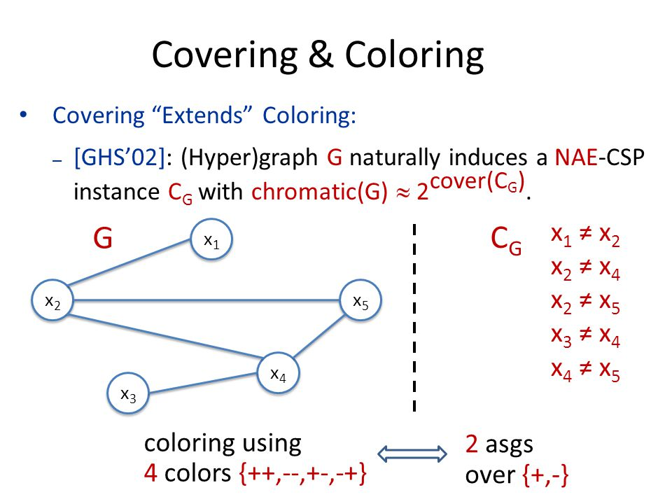 Covering Extends Coloring: – [GHS'02]: (Hyper)graph G naturally induces a NAE-CSP instance C G with chromatic(G)  2 cover(C G ).