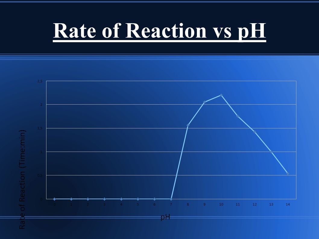Rate of Reaction vs pH