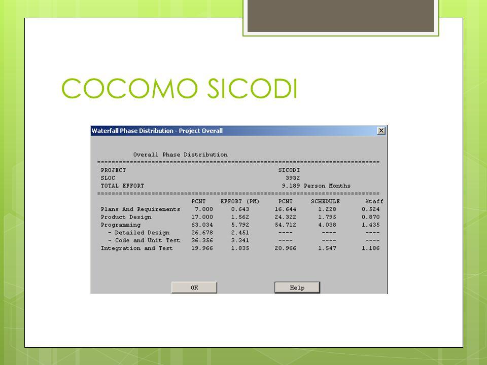 COCOMO SICODI