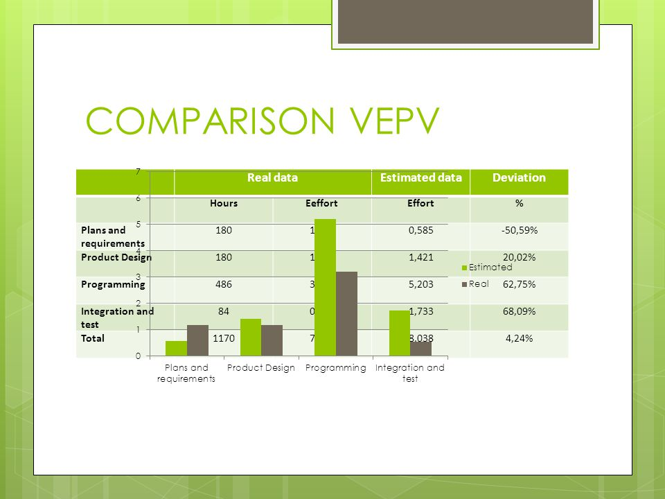 COMPARISON VEPV Real dataEstimated dataDeviation HoursEeffortEffort% Plans and requirements 1801,1840,585-50,59% Product Design1801,1841,42120,02% Programming4863,1975,20362,75% Integration and test 840,5531,73368,09% Total11707,6978,0384,24%