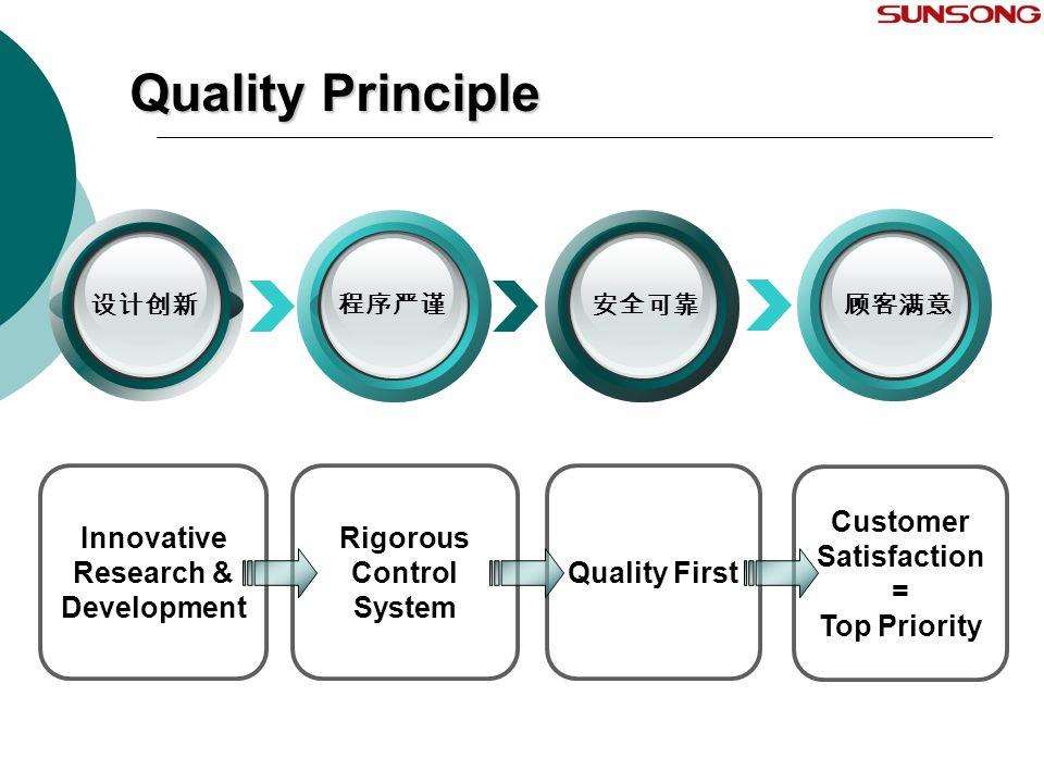 Quality Principle 程序严谨安全可靠顾客满意设计创新 Rigorous Control System Innovative Research & Development Quality First Customer Satisfaction = Top Priority