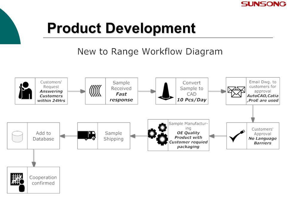 Product Development