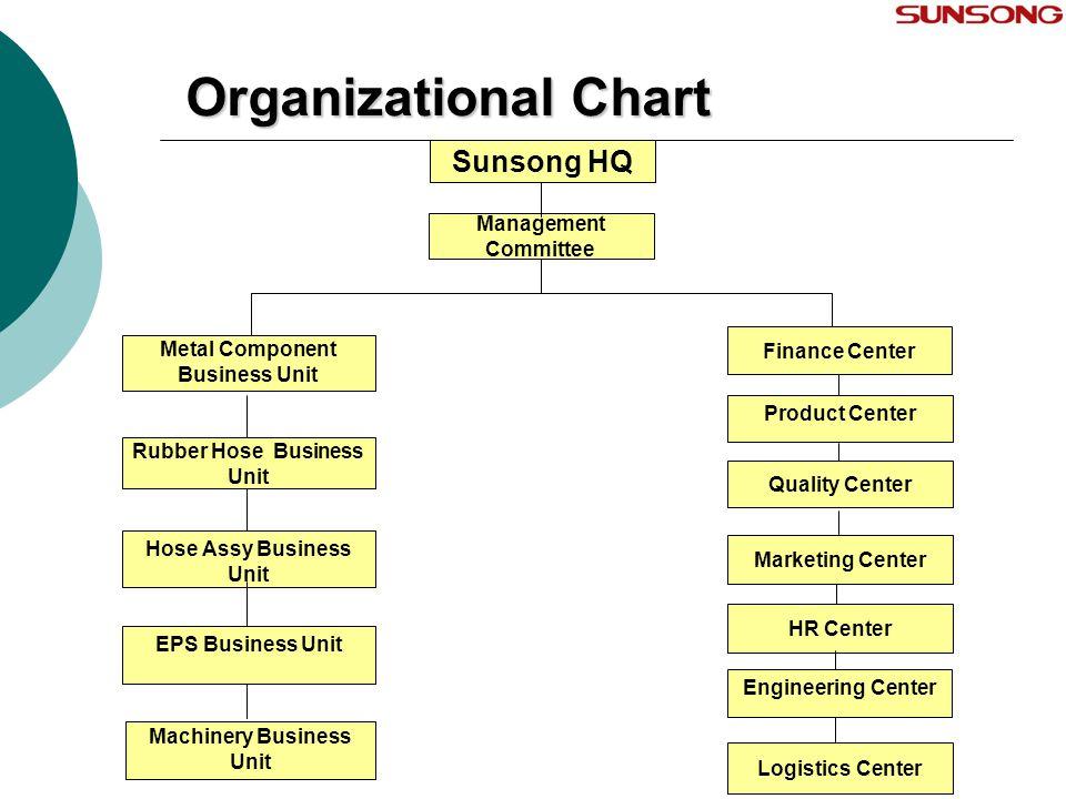 Organizational Chart Engineering Center Logistics Center HR Center Quality Center Product Center Marketing Center Finance Center Metal Component Busin
