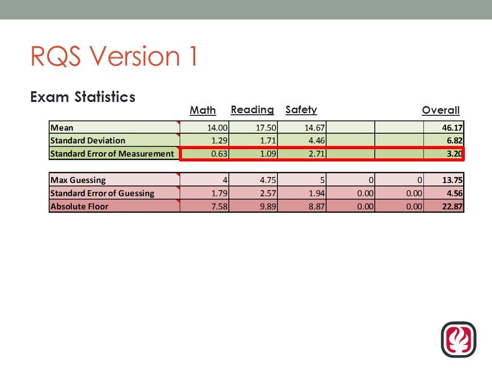 RQS Version 1 Exam Statistics Math ReadingSafety Overall