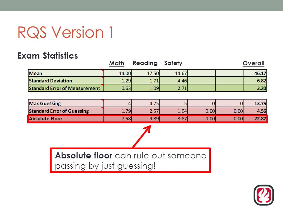 RQS Version 1 Exam Statistics Absolute floor can rule out someone passing by just guessing.