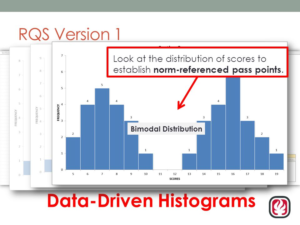 RQS Version 1 Data-Driven Histograms Normal Distribution Skewed Distribution Bimodal Distribution z Look at the distribution of scores to establish norm-referenced pass points.