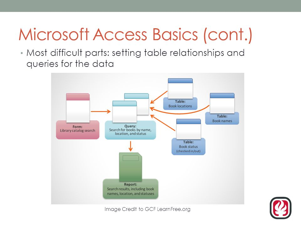 Microsoft Access Basics (cont.) Most difficult parts: setting table relationships and queries for the data Image Credit to GCF LearnFree.org